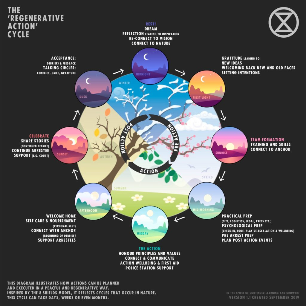 The regenerative cycle infographic